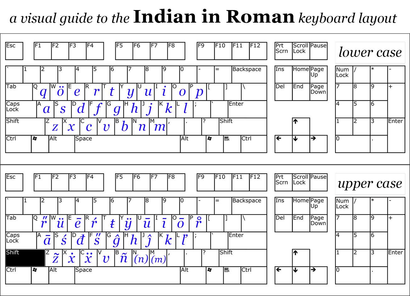 Indian Languages in Roman Script | Keyboard Layout